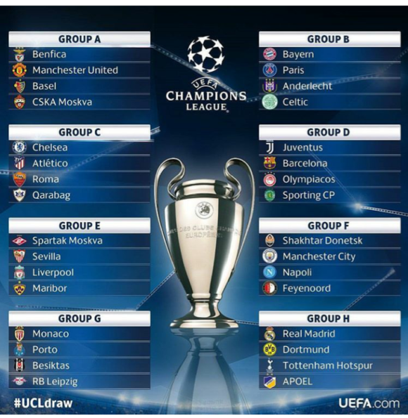 Champions League Lottning
